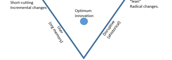 triangle of institutional innovation